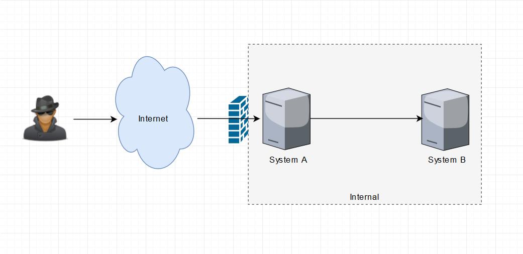 Secure Coding: Understanding Input Validation